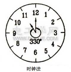 时钟发表示组.jpg